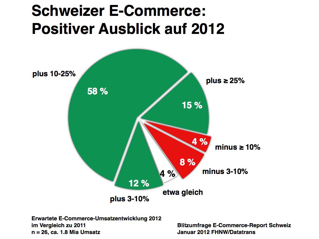 Schweizer E-Commerce: Positiver Ausblick auf 2012