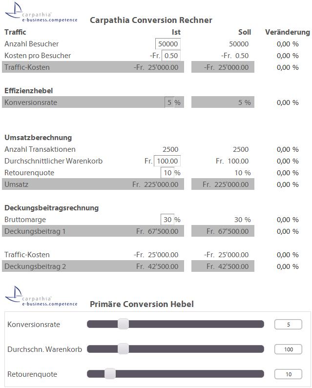 Conversionsoptimierung und ROI – E-Commerce Trend 2012