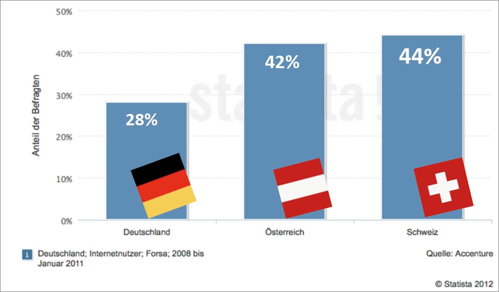Mobile Internetnutzung in DACH - Quelle Accenture / Statista