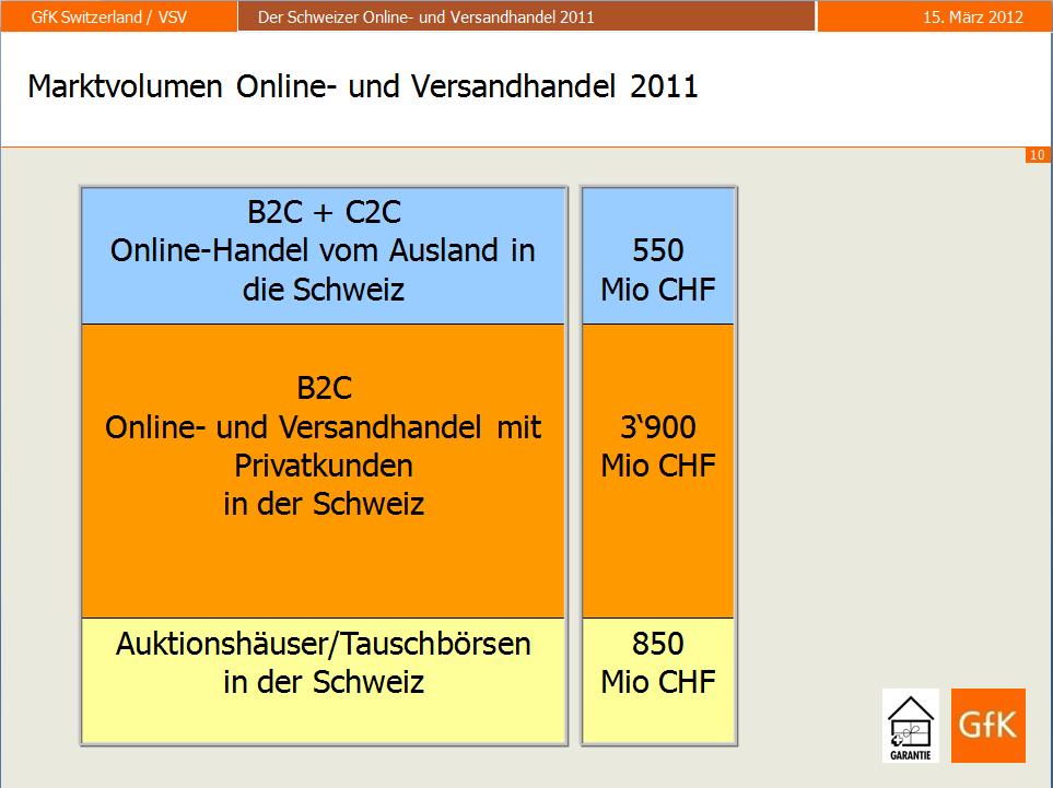 Marktvolumen Online- und Versandhandel 2011
