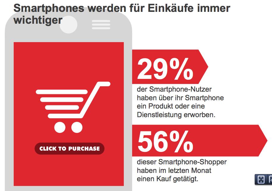 """Smartphones werden für Einkäufe immer wichtiger laut Googles Studie """"Our Mobile Planet"""""""