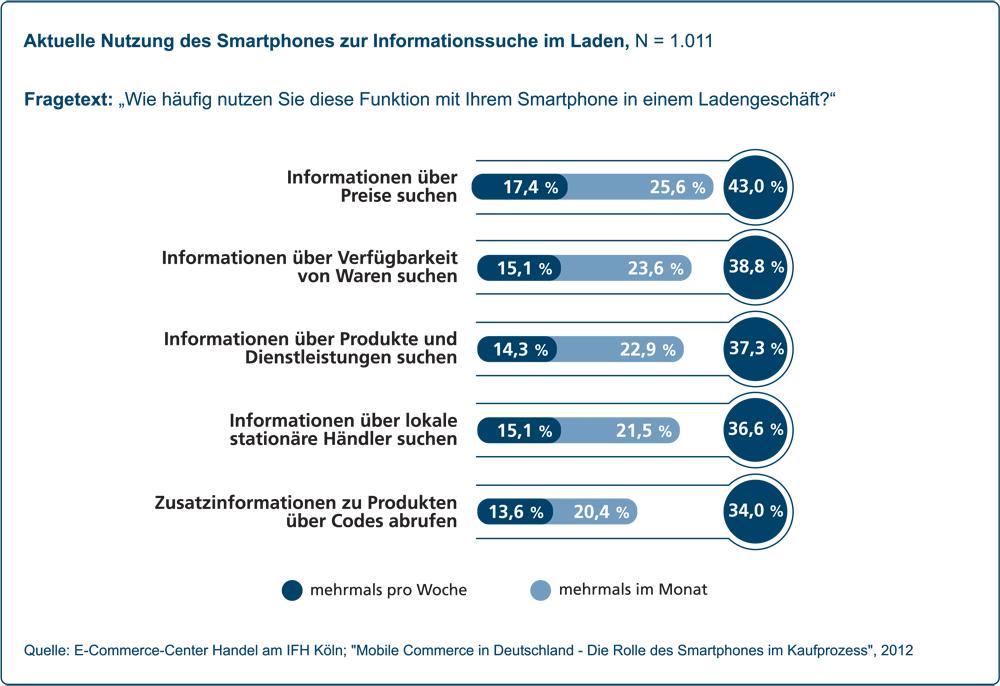 Mobile wichtiger Kanal in der Kaufentscheidung – zunehmend auch stationär