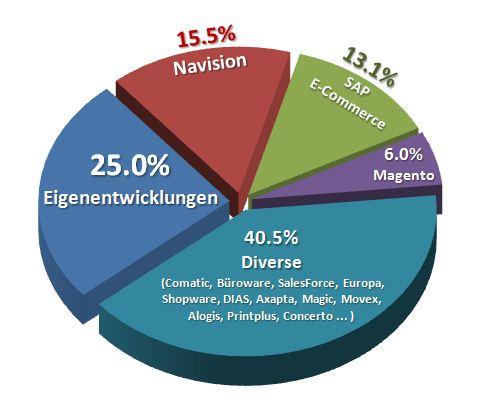 Eine (fast) repräsentative Statistik (Teil 2/2): ERP-Systeme im Schweizer E-Commerce