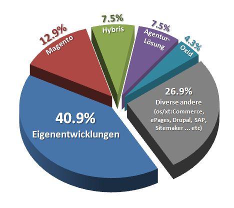 Eine (fast) repräsentative Statistik (Teil 1/2): Shopsysteme in der Schweiz