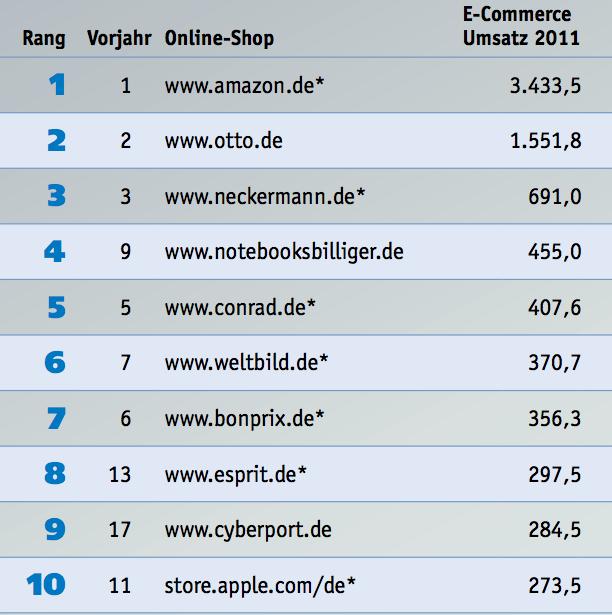 Die umsatzstärksten deutschen Onlineshops 2012 - Quelle iBusiness