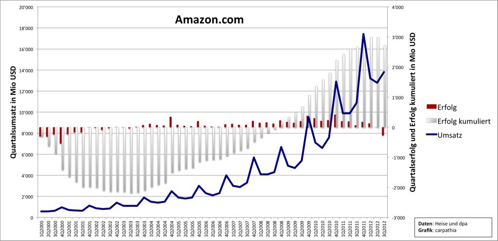 Amazon mit Quartalsverlust – kein Grund zum Verschnaufen!