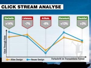 Click Stream Analyse nach dem Relaunch bei bergfreunde.de