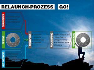 Der Best-Practice Relaunch Prozess bei bergfreunde.de