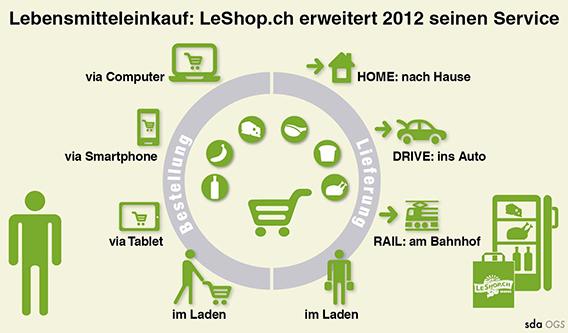 LeShop: Lebensmittel-Bestell-Ökosystem