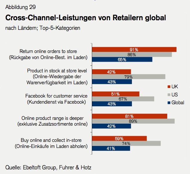 Retail Outlook 2013: Cross-Channel Leistungen - Quelle Ebeltoft Group, Fuhrer & Hotz
