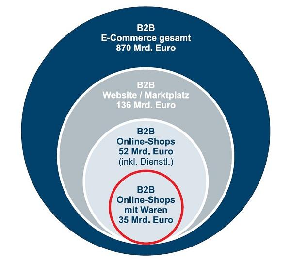 B2B 2012: EUR 870 Mrd und damit 95% des deutschen E-Commerce Volumens
