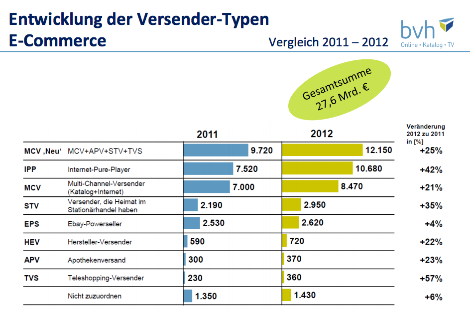 Übersicht über die Versendertypen - BVH 2012