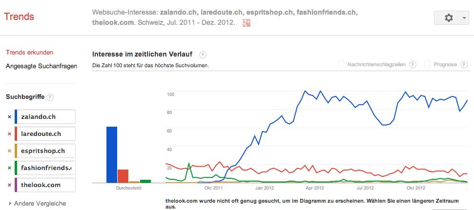 Interesse nach Fashion Online Anbieter in der Schweiz - Quelle: Google.ch/Trends