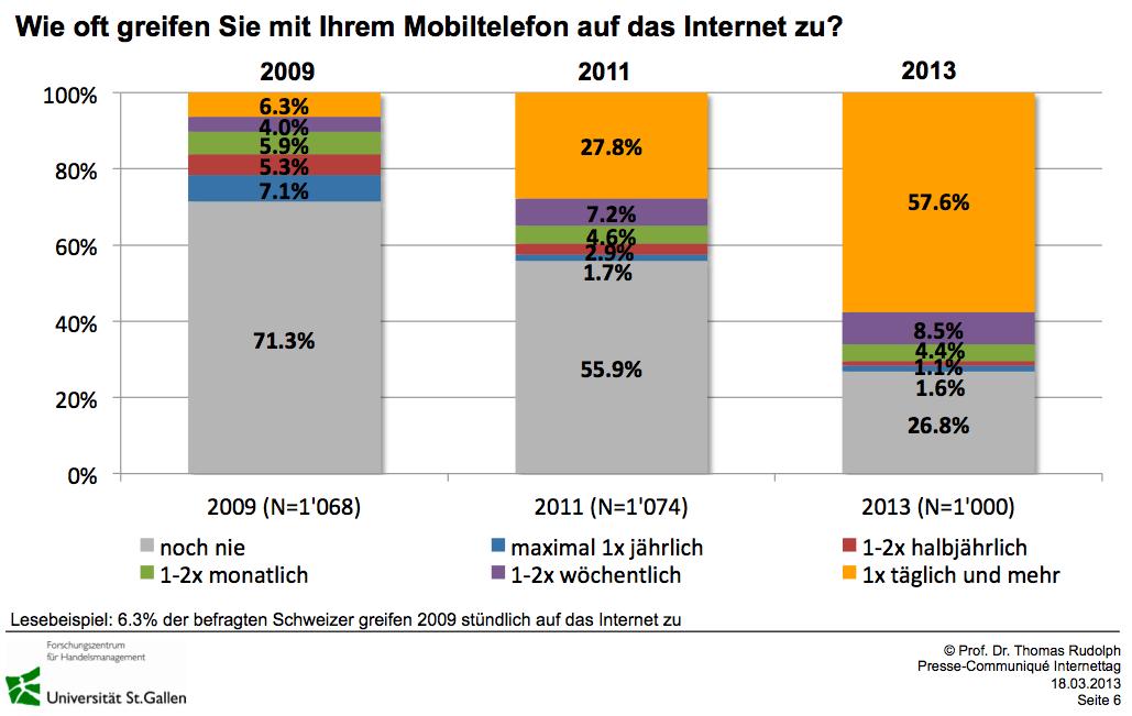 Mobile Internetnutzung - Quelle: HSG Internetnutzung 2013