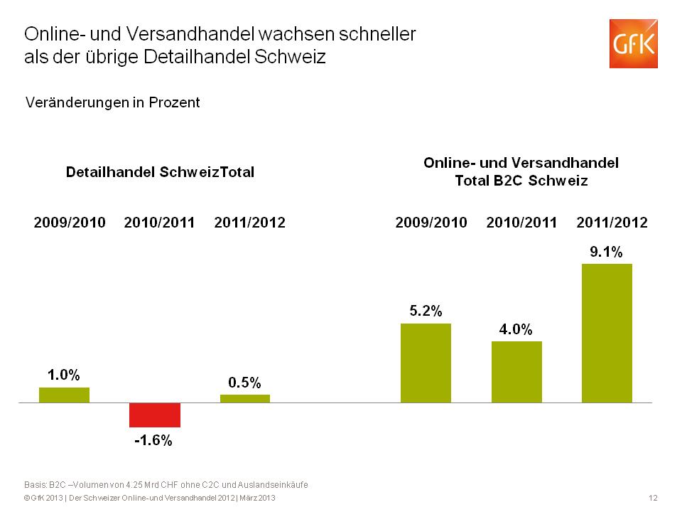 Schweizer E-Commerce wächst 2012 um 12%