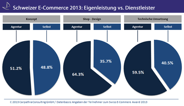 Outsourcing-Anteile und Logistik-Dienstleister im Schweizer E-Commerce