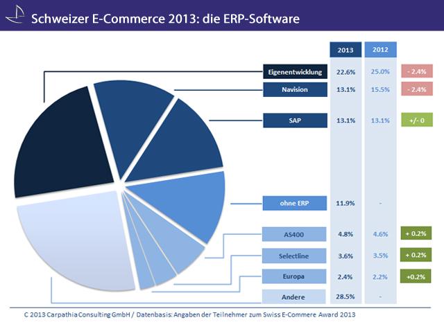 Welche ERP-Software nutzt der Schweizer Onlinehandel 2013?