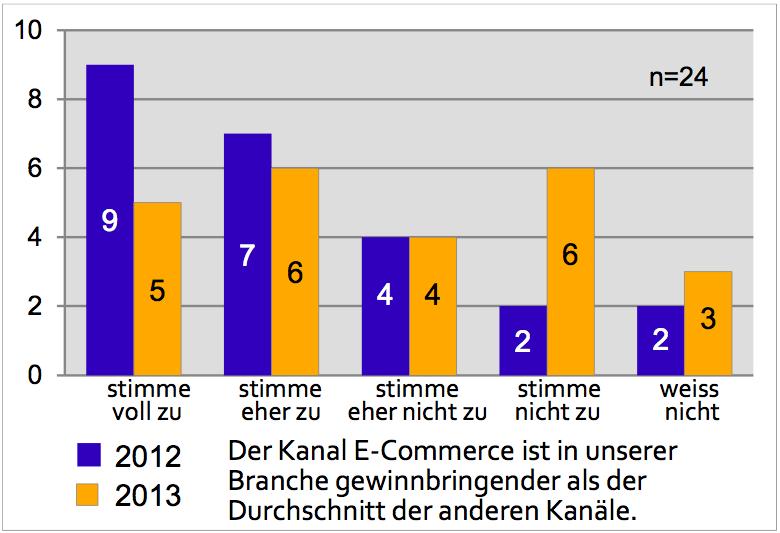 Rückläufige Beurteilung der Gewinnsituation - Quelle: E-Commerce Report 2013