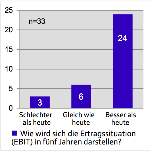 Ertragssituation in der Zukunft - Quelle: E-Commerce-Report 2013
