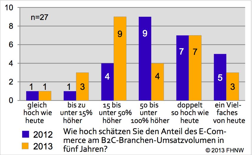 Einschätzungen zur Marktanteilsentwicklung 2012 und 2013 - Quelle: E-Commerce-Report 2013