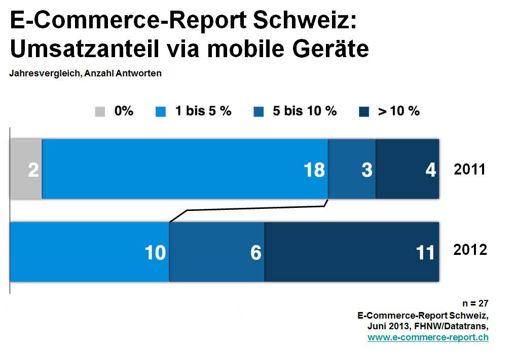 E-Commerce Report 2013 (Teil 3/3): Mobile, Geschäftskonzepte auf dem Prüfstand und Zukunftserwartungen