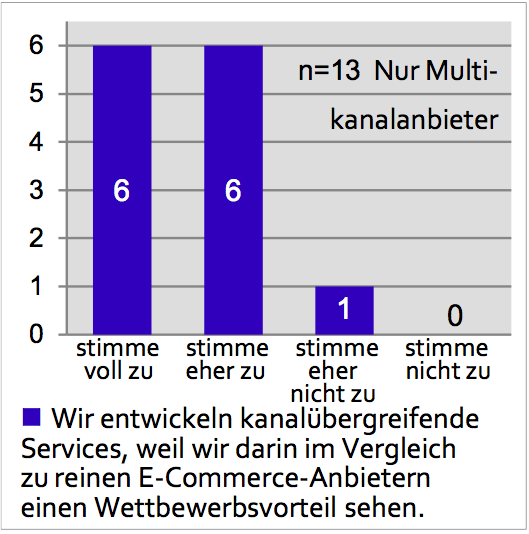Erwartungshaltung Multichannel-Anbieter - Quelle: E-Commerce Report 2013