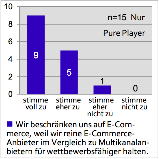 Erwartungshaltung Pure Player - Quelle: E-Commerce Report 2013