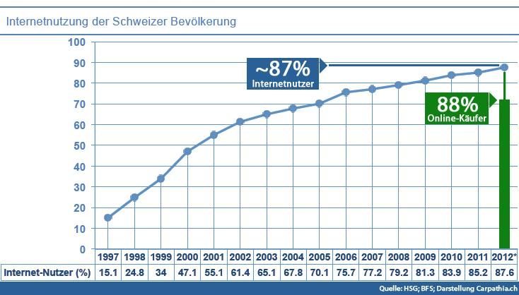 Internetnutzung Schweiz 2013