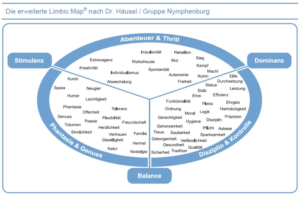 Limbic Map und die Motive der Kunden