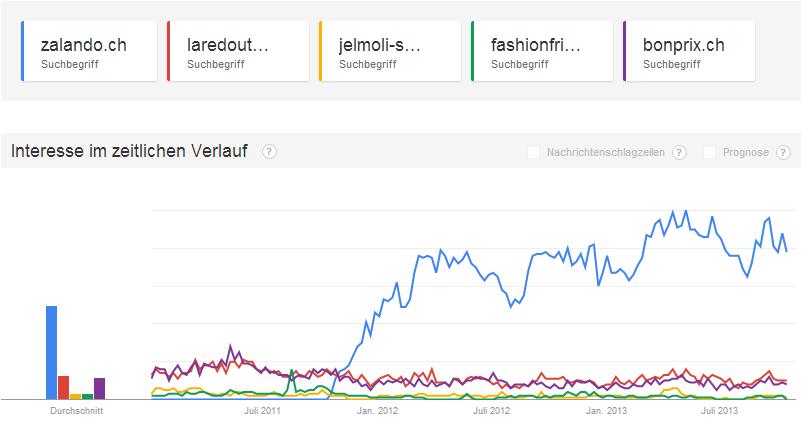 Google Trends Vergleich Schweizer Fashion Onlineshops 2011 - 2013