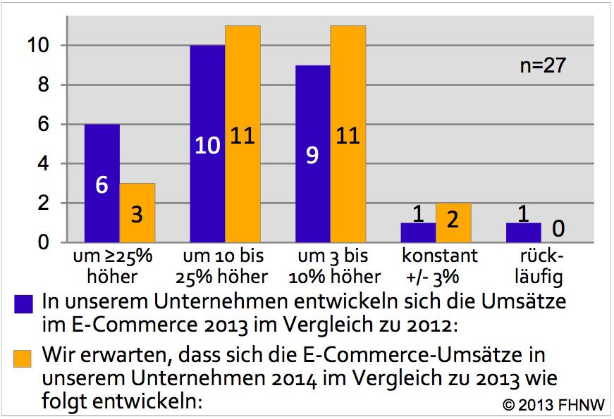 E-Commerce wächst nach wie vor deutlich stärker als der Detailhandel in der Schweiz