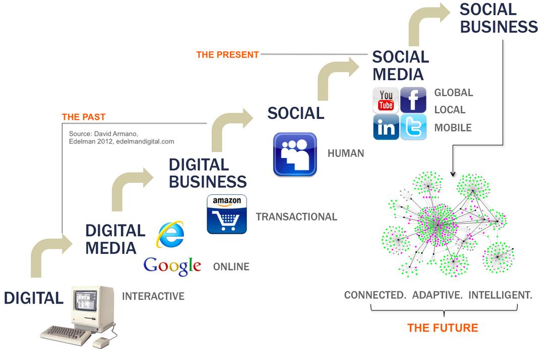 E-Commerce 3.0 und worauf Sie Ihren Fokus in 2014 richten sollten