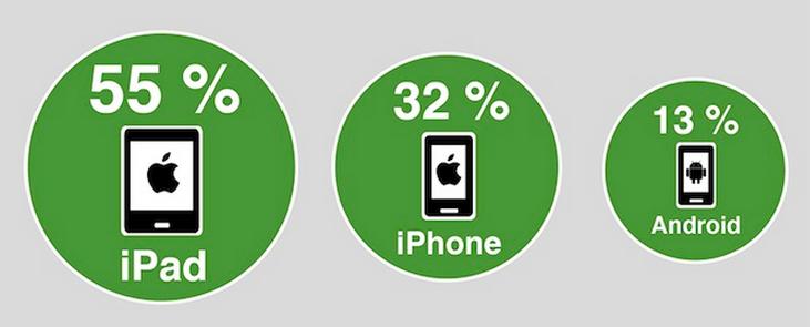 Mobile Umsätze und Devices - LeShop 2013
