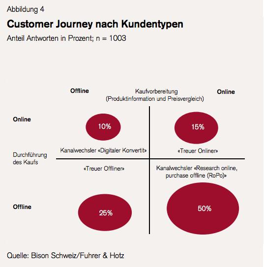 Retail Outlook 2014: Stationär harzt – Online unverzichtbar