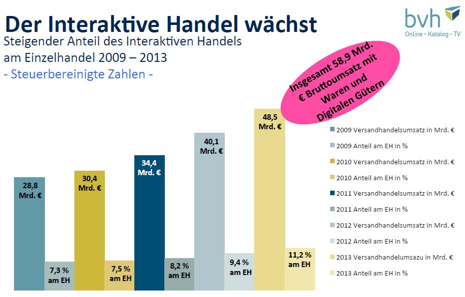 Massive Umsatzsteigerung in Deutschland: EUR 49.7 Milliarden E-Commerce Umsätze mit Waren und Dienstleistungen
