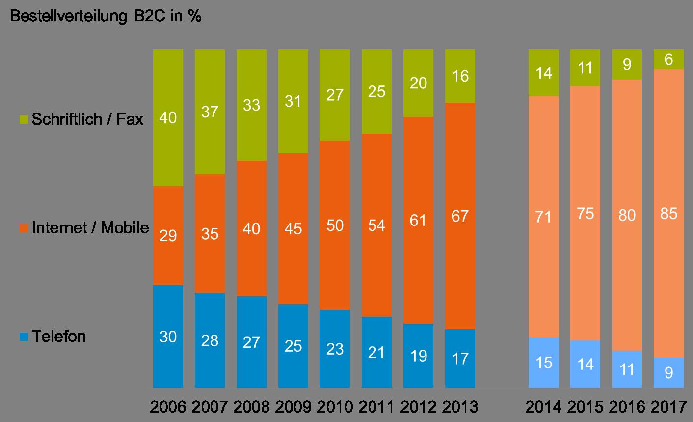 B2C Bestellstruktur im Schweizer Online- und Versandhandel / Quelle: VSV/GfK