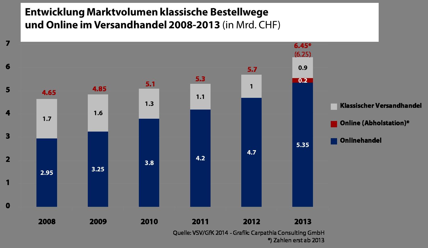 Entwicklung Marktvolumen klassische Bestellwege / Quelle: VSV/GfK - Grafik: Carpathia