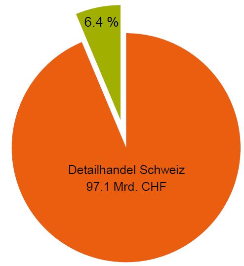 Schweizer E-Commerce wächst 2013 um 14% – mehrheitlich zu Lasten des stationären Handels