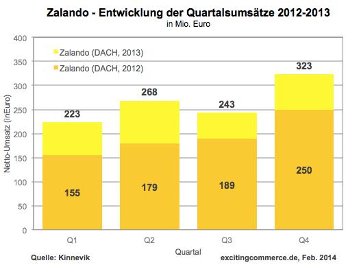 Entwicklung Quartalsumsätze bei Zalando DACH - Quelle: ExcitingCommerce