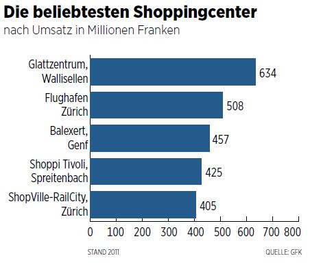 Grösste Einkaufszentren der Schweiz nach Umsatz - Quelle: GfK / Grafik: Handelszeitung