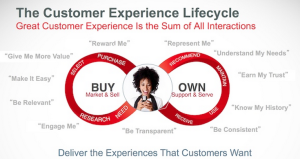 Die Customer Journey/Experience aus SHEcommerce Sicht