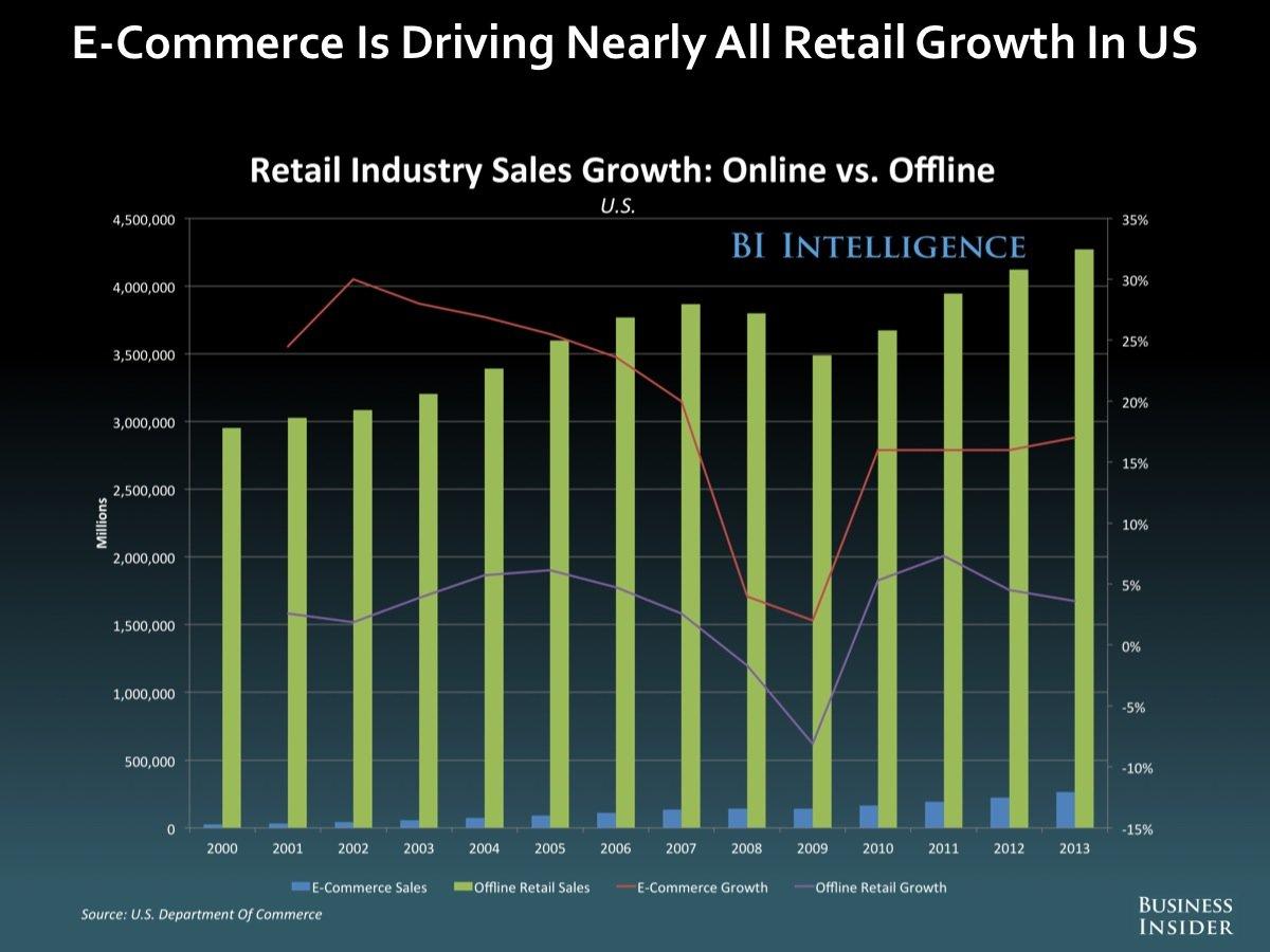 Wachstum im US-Detailhandel fast ausschliesslich online - Quelle: Business Insider