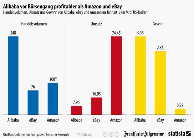 Alibaba im Vergleich mit Amazon und Ebay - Quelle: Statista und FAZ