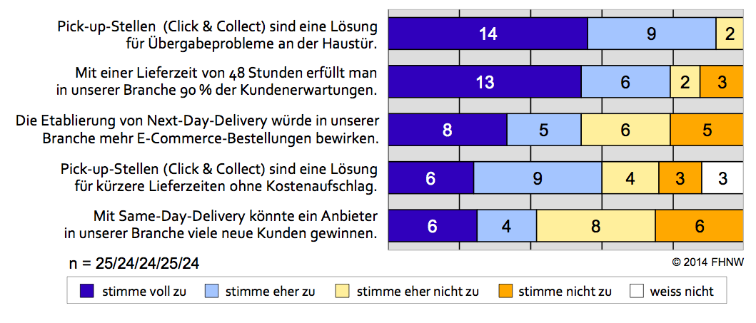 E-Commerce Report 2014: Logistik ist Key und Mobile explodiert (Teil 3/3)