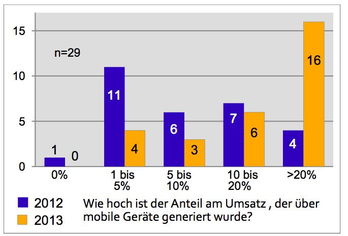 Mobiler Umsatzanteil 2012 und 2013 im Vergleich - Quelle: E-Commerce Report 2014