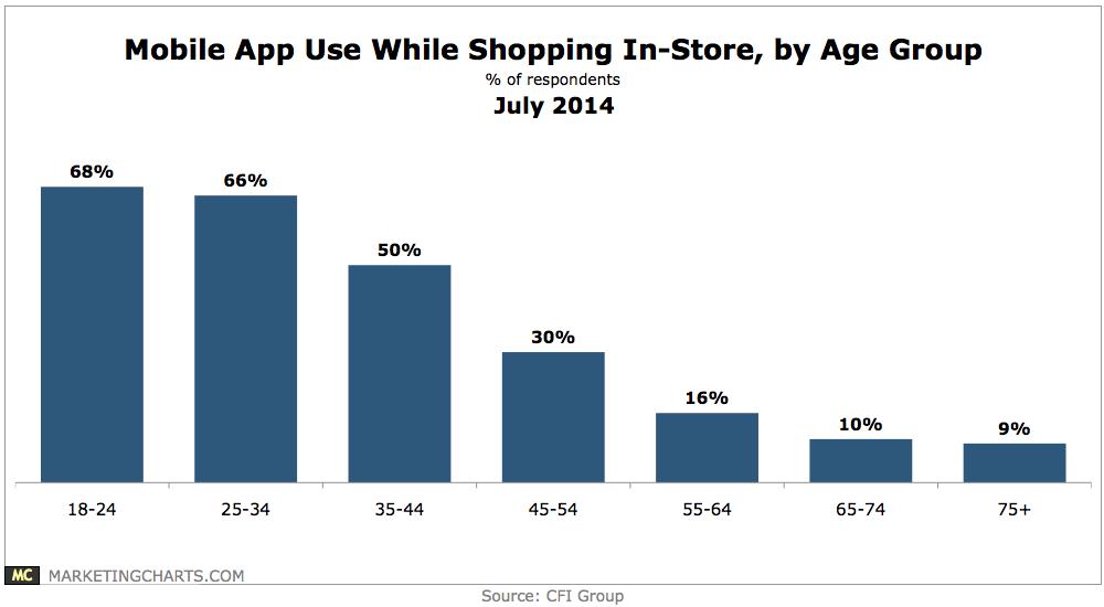 Das Smartphone – der persönliche Kaufberater des stationären Kunden