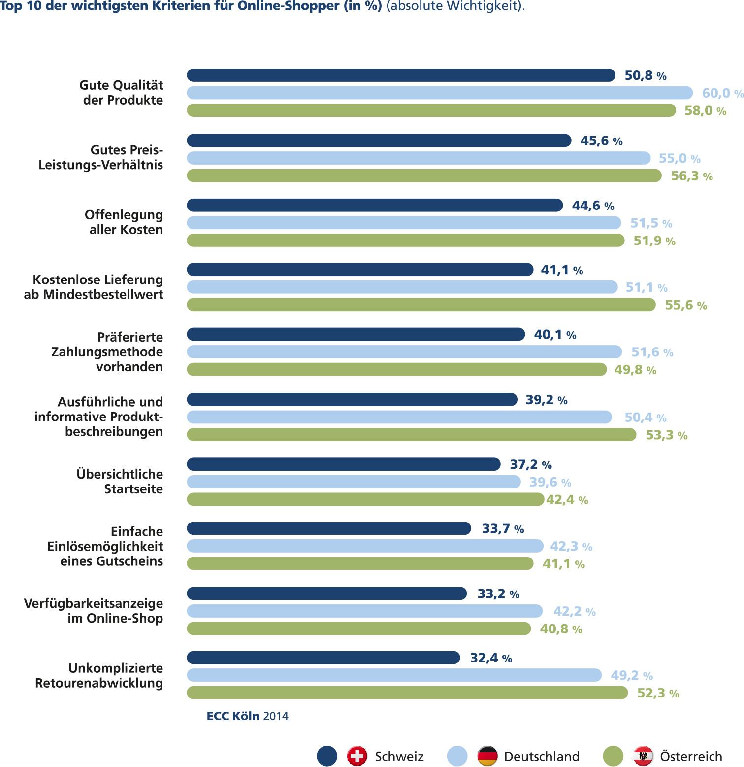 Die wichtigsten Kriterien für Onlineshopper im DACH-Raum - Quelle: ECC Köln 2014