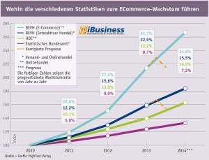 Die Prognosen des BEVH waren in den vergangengen Jahren von größtem Optimismus geprägt.  Quelle / Grafik: HighText Verlag)