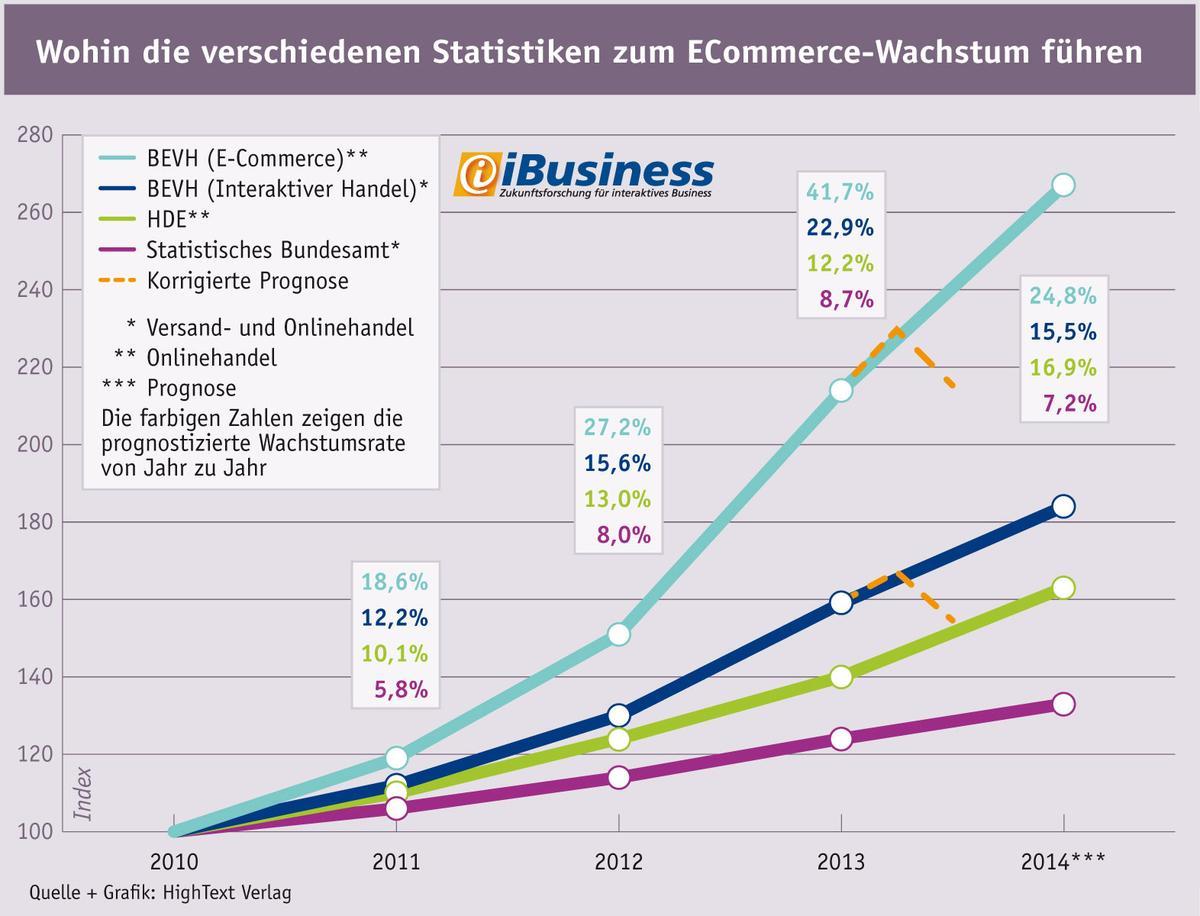 Die Prognosen des BEVH waren in den vergangengen Jahren von größtem Optimismus geprägt.  Quelle / Grafik: HighText Verlag