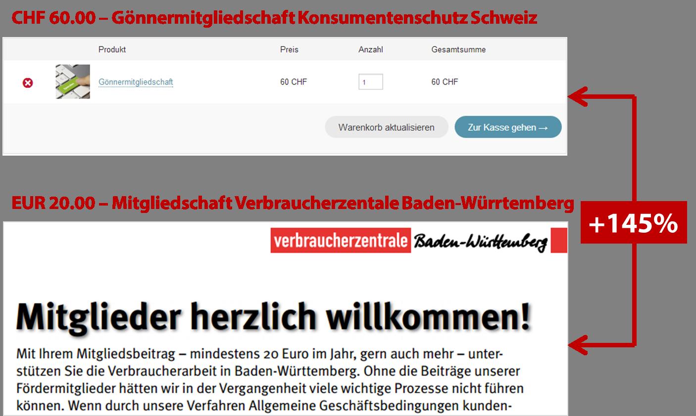 Mitglieder zahlen beim Schweizer Konsumentenschutz fast 2.5 Mal so viel wie in Deutschland